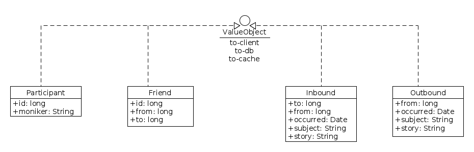 class diagram of the Clojure news feed micro-service