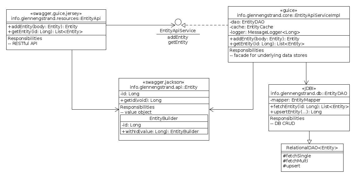 conceptual level class diagram of dropwizard service