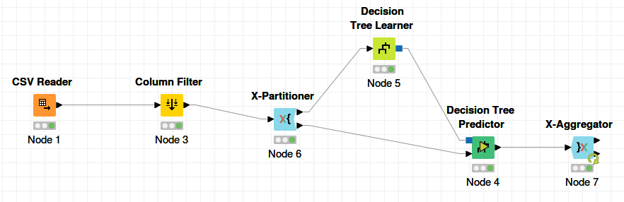 KNIME workflow for measuring accuracy