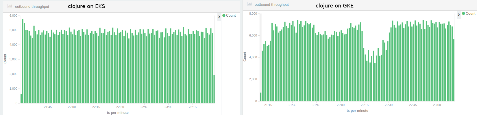 Clojure throughput EKS vs GKE