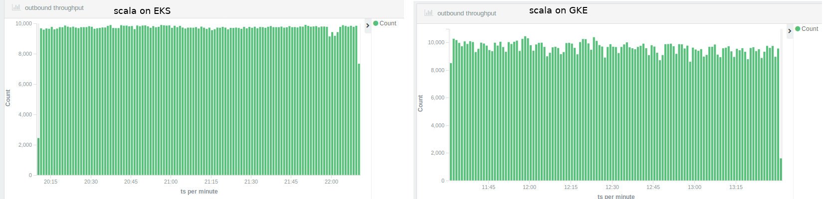 Scala throughput EKS vs GKE