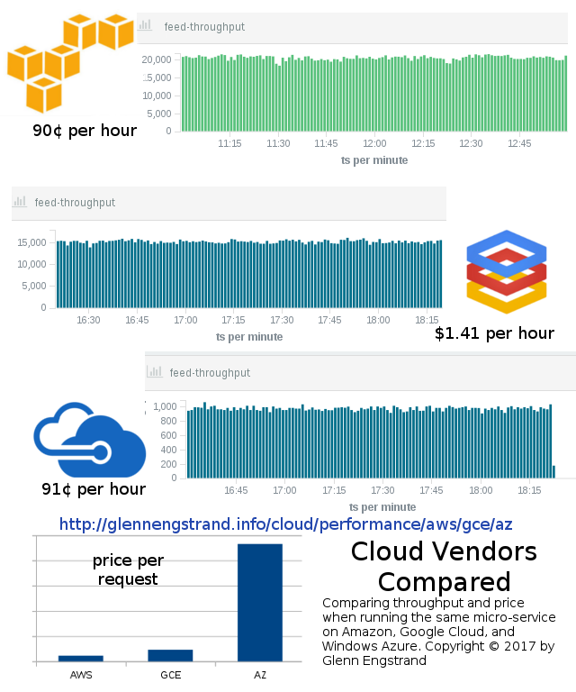 Comparing throughput and price when running the same micro-service on Amazon, Google Cloud, and Windows Azure