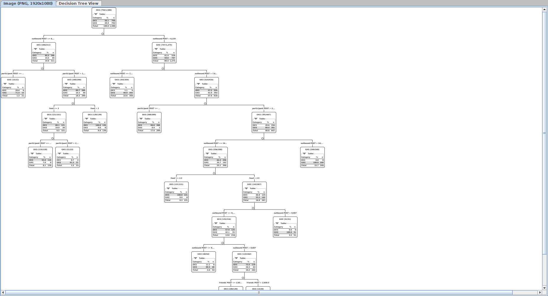 KNIME decision tree predicting cloud vendor based on throughput